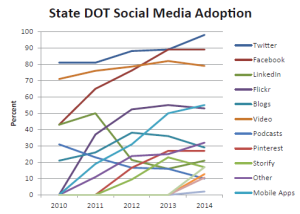 The 2014 State DOT Social Media Survey shows states overwhelmingly prefer Facebook and Twitter over other social media tools.