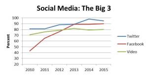 socia media big three